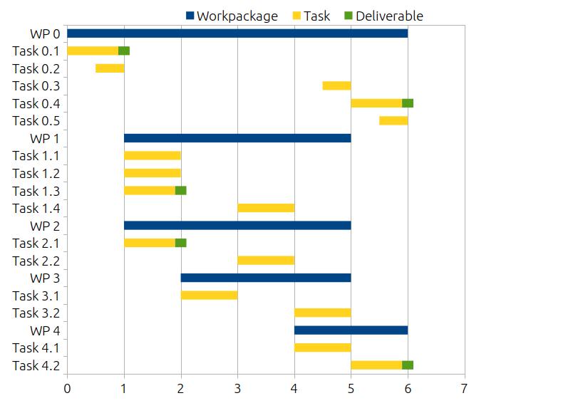 image of a workpackage gantt chart
